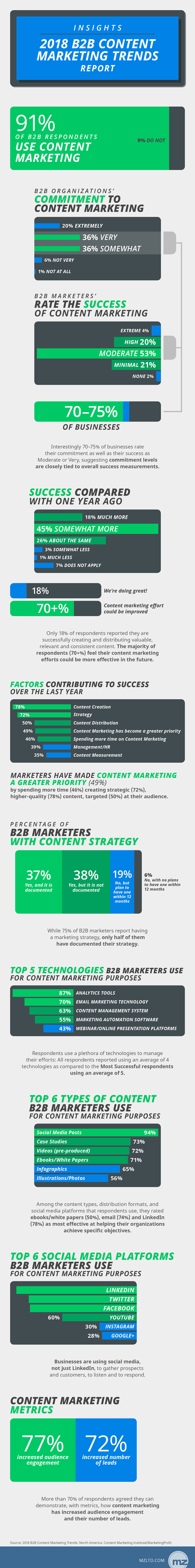 Insights from the 2018 B2B Content Marketing Trends Report