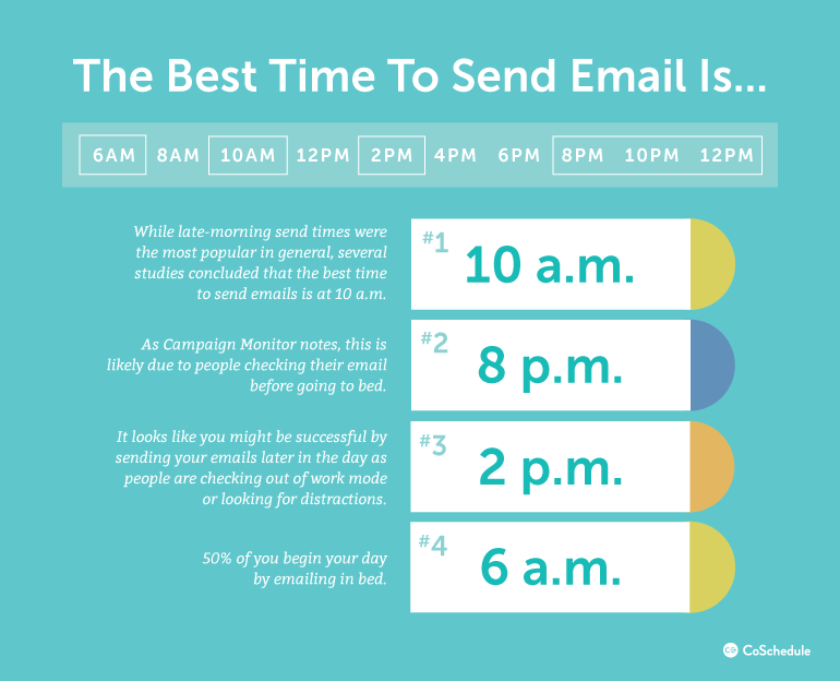 The best time to send email