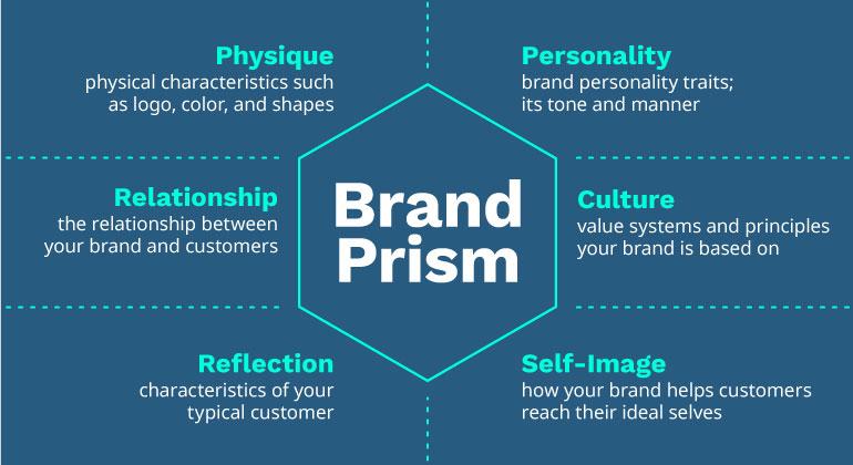 brand-prism-graphic-770