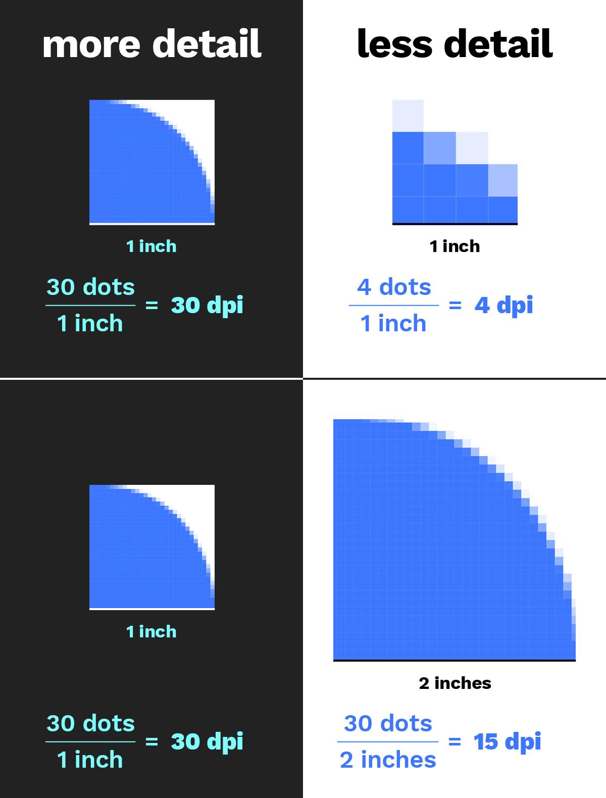 More detail vs. less detail