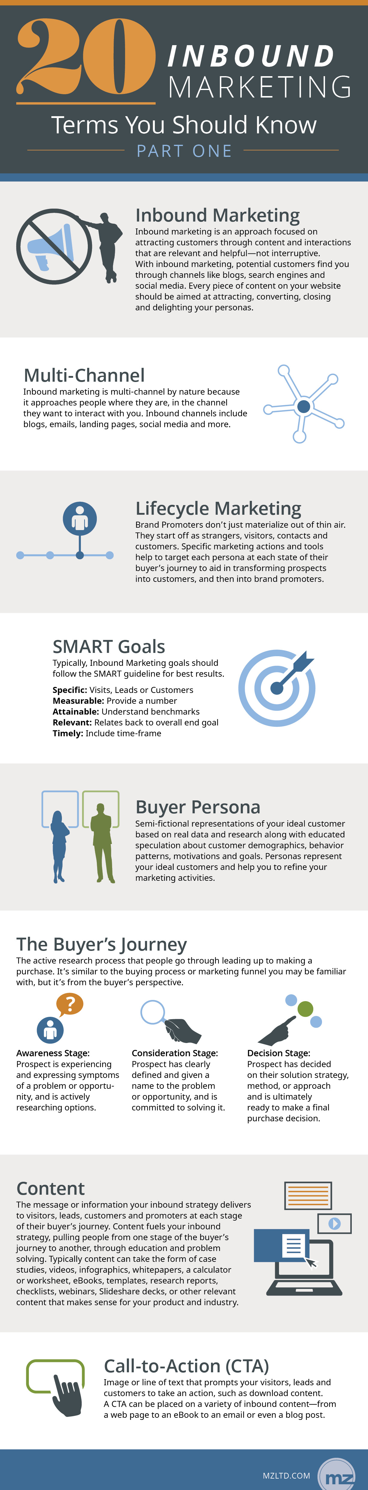 20 Inbound Marketing Terms You Should Know