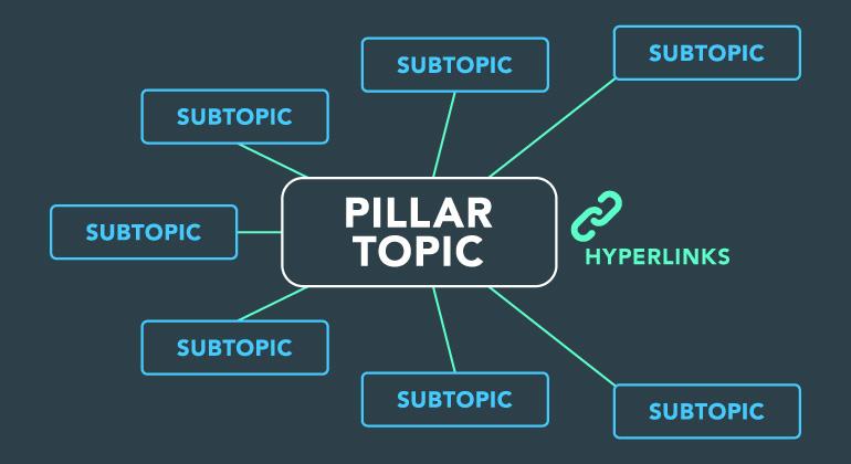 Pillar topic with subtopics