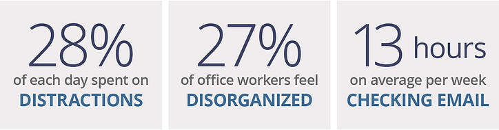 Distractions, disorganization and checking email reduces productivity