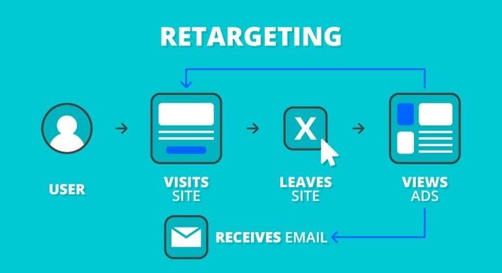 Retargeting ad process