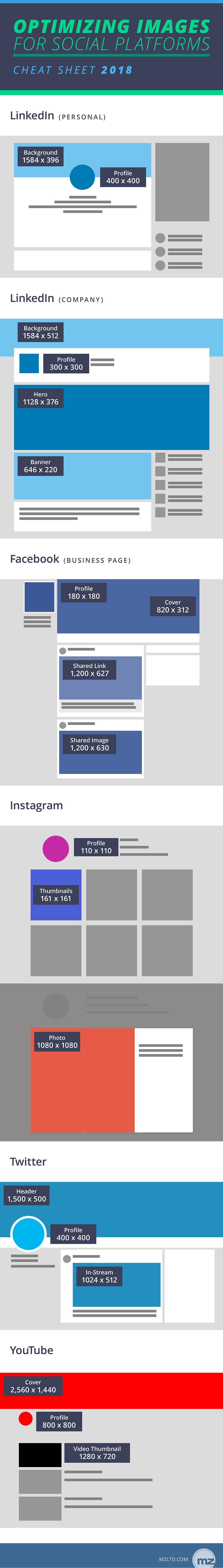 Cheat sheet for social media image optimization