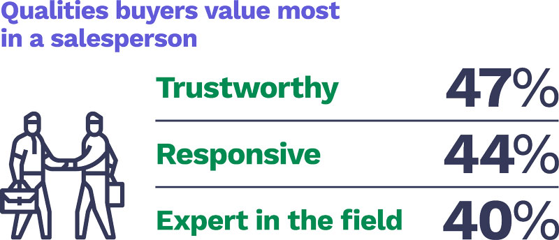 Qualities buyers value most in a salesperson
