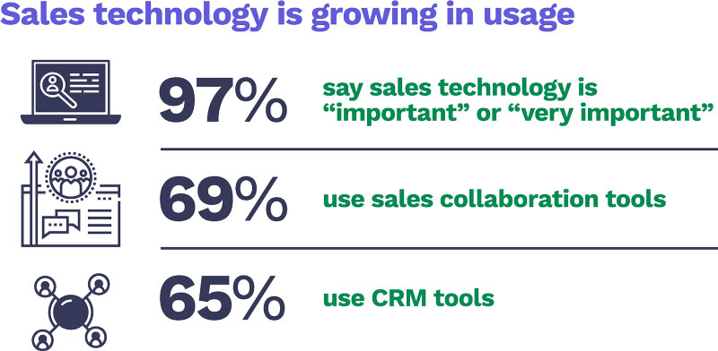 Sales technology is growing in usage
