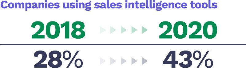 Companies using sales intelligence has increased from 2018 to 2020