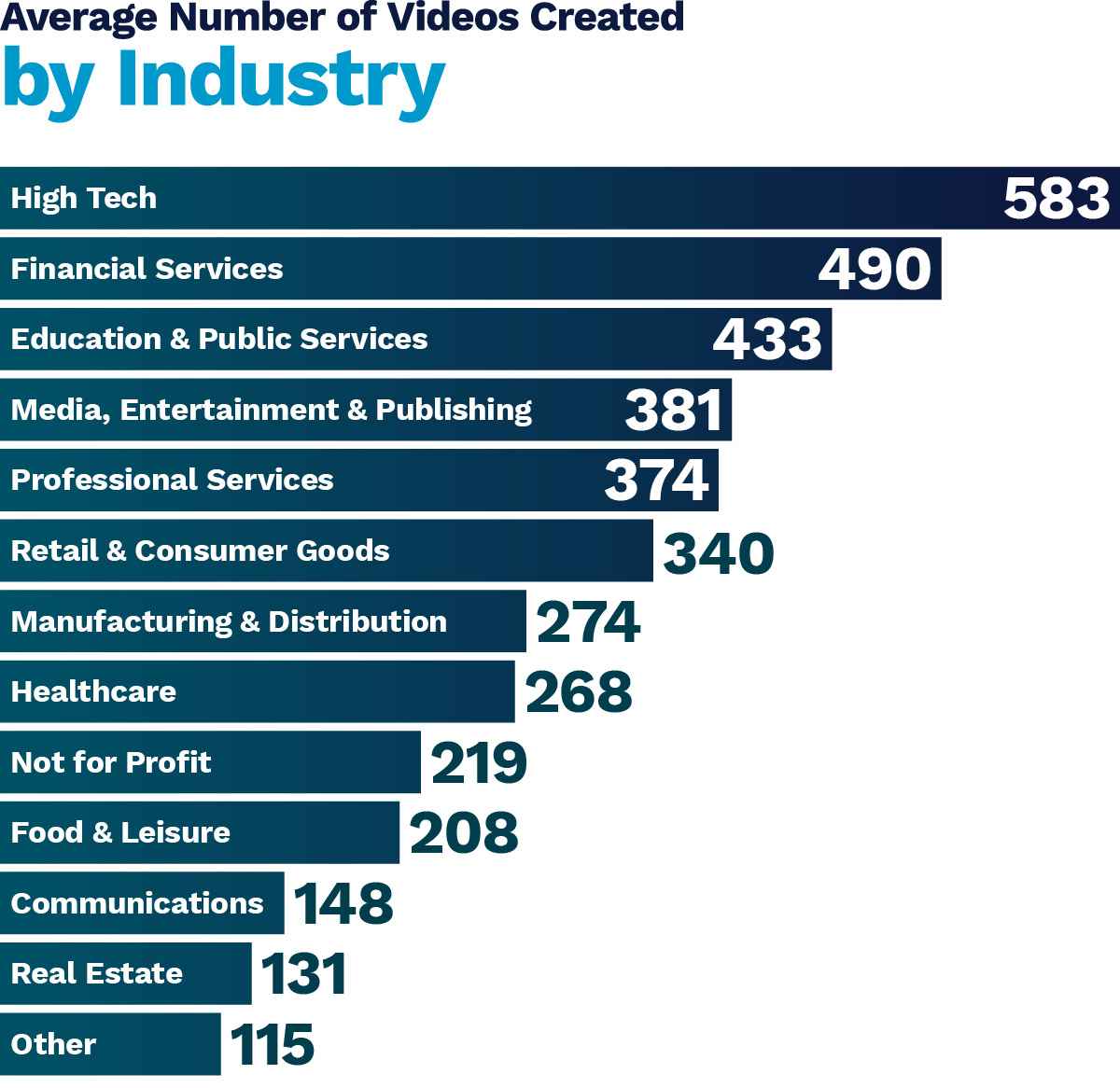 number-of-videos-created-by-industry-chart