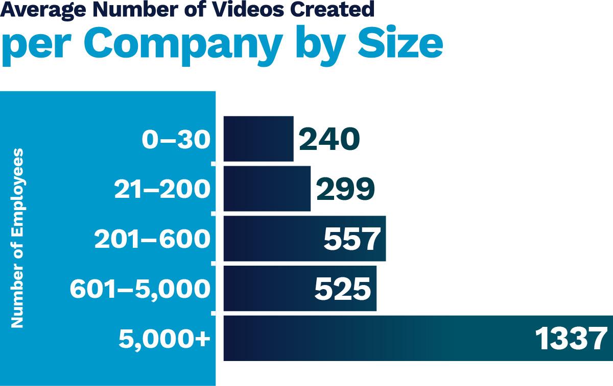 videos-created-per-company-chart