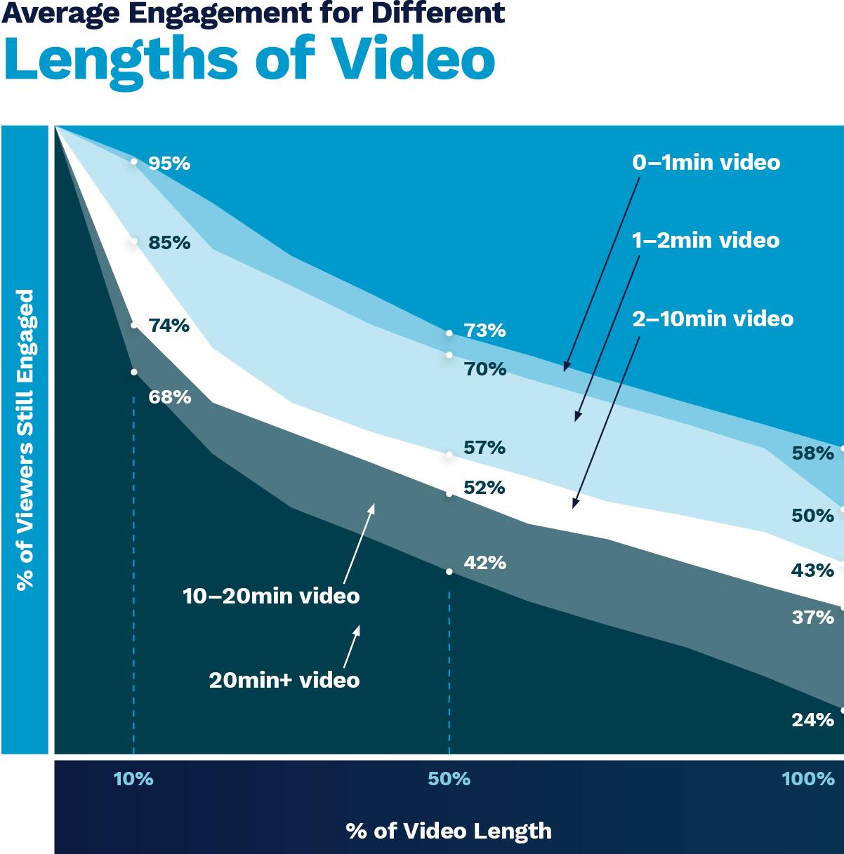 video-engagement-levels-chart