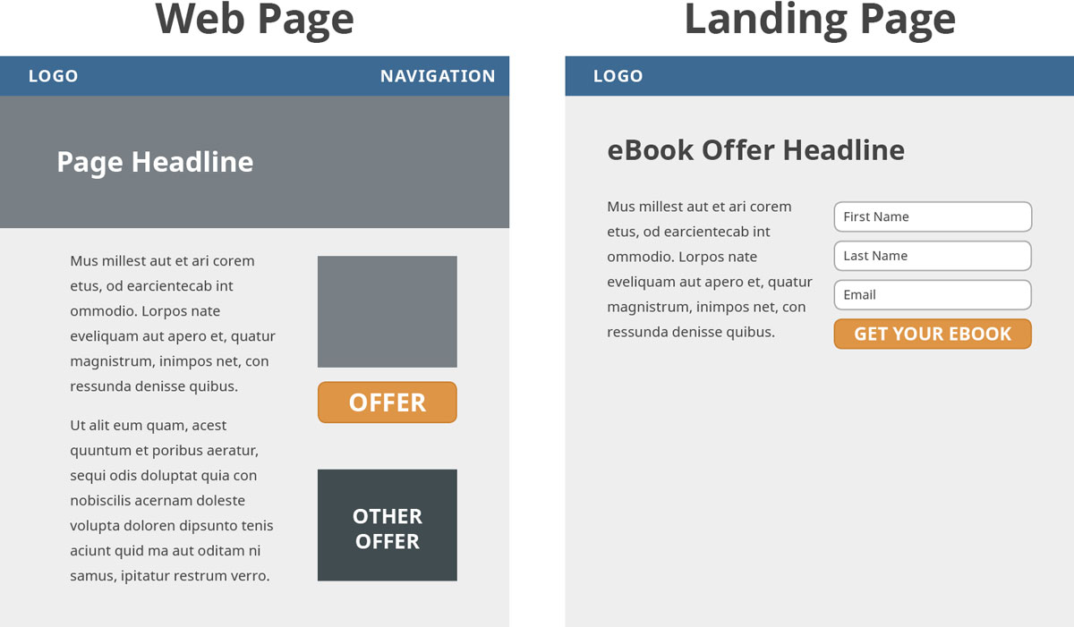 Web page vs landing page